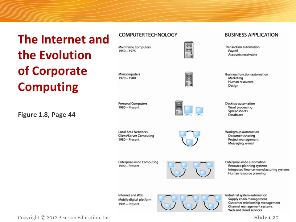 The Internet and the Evolution of Corporate Computing Figure 1.8, Page 44 Copyright © 2012 Pearson Education, Inc.Slide 1-27