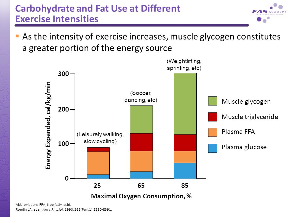 Carbohydrate and Fat Use at Different Exercise Intensities As the intensity of exercise increases, muscle glycogen constitutes a greater portion of th