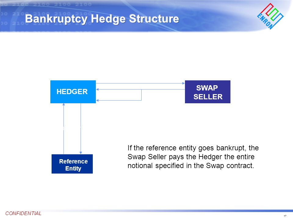 17 CONFIDENTIAL SWAP SELLER 0 100 % Notional HEDGER Premium Reference Entity 2 year Contract If the reference entity goes bankrupt, the Swap Seller pays the Hedger the entire notional specified in the Swap contract.