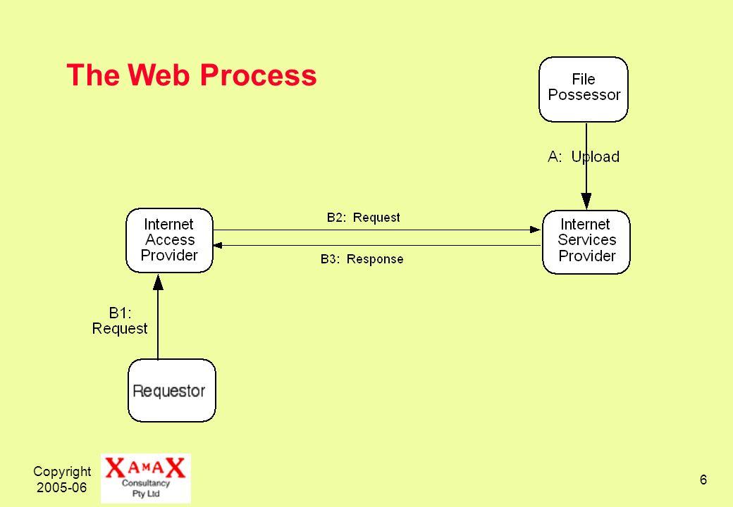 Copyright 2005-06 7 The Web Process