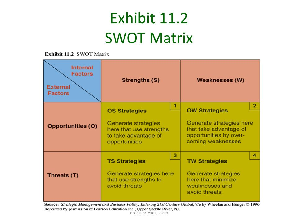 Exhibit 11.2 SWOT Matrix Prentice Hall, 2003