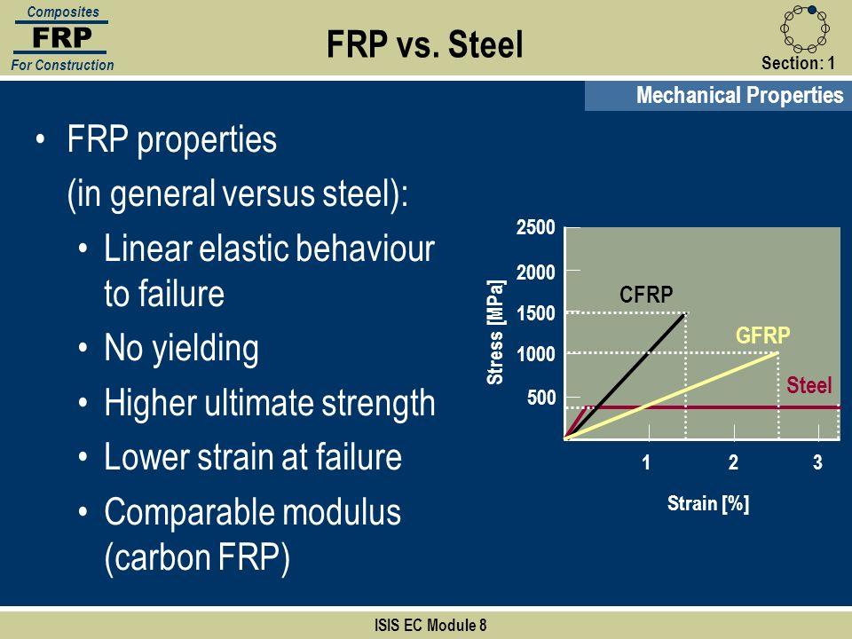 Strain [%] 123 500 1000 1500 2000 2500 Stress [MPa] FRP vs. Steel Mechanical Properties FRP properties (in general versus steel): Linear elastic behav
