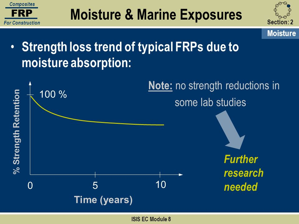 Section:2 ISIS EC Module 8 FRP Composites For Construction Strength loss trend of typical FRPs due to moisture absorption: Moisture & Marine Exposures