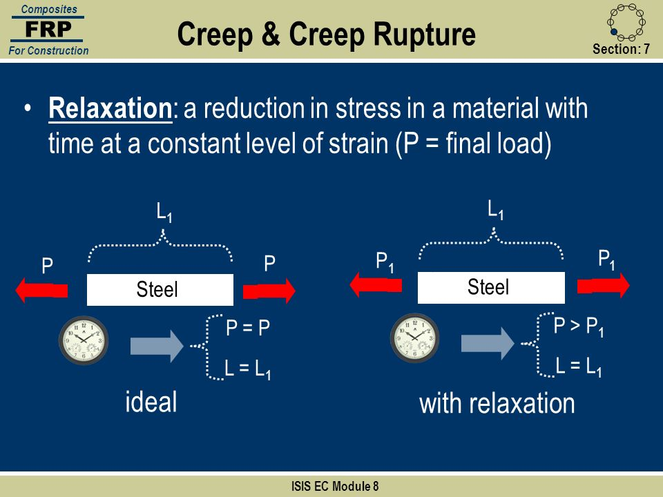 Section:7 ISIS EC Module 8 FRP Composites For Construction Relaxation : a reduction in stress in a material with time at a constant level of strain (P