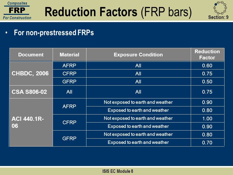 Section:9 ISIS EC Module 8 FRP Composites For Construction For non-prestressed FRPs Reduction Factors (FRP bars) 0.70 Exposed to earth and weather 0.8