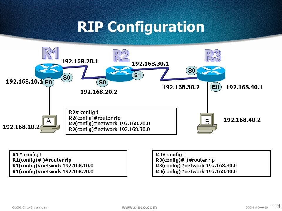114 RIP Configuration S0 E0 192.168.10.1 A B S0 S1 R1# config t R1(config)# )#router rip R1(config)#network 192.168.10.0 R1(config)#network 192.168.20.0 R2# config t R2(config)#router rip R2(config)#network 192.168.20.0 R2(config)#network 192.168.30.0 192.168.10.2 192.168.20.1 192.168.20.2 192.168.30.1 192.168.30.2192.168.40.1 192.168.40.2 R3# config t R3(config)# )#router rip R3(config)#network 192.168.30.0 R3(config)#network 192.168.40.0