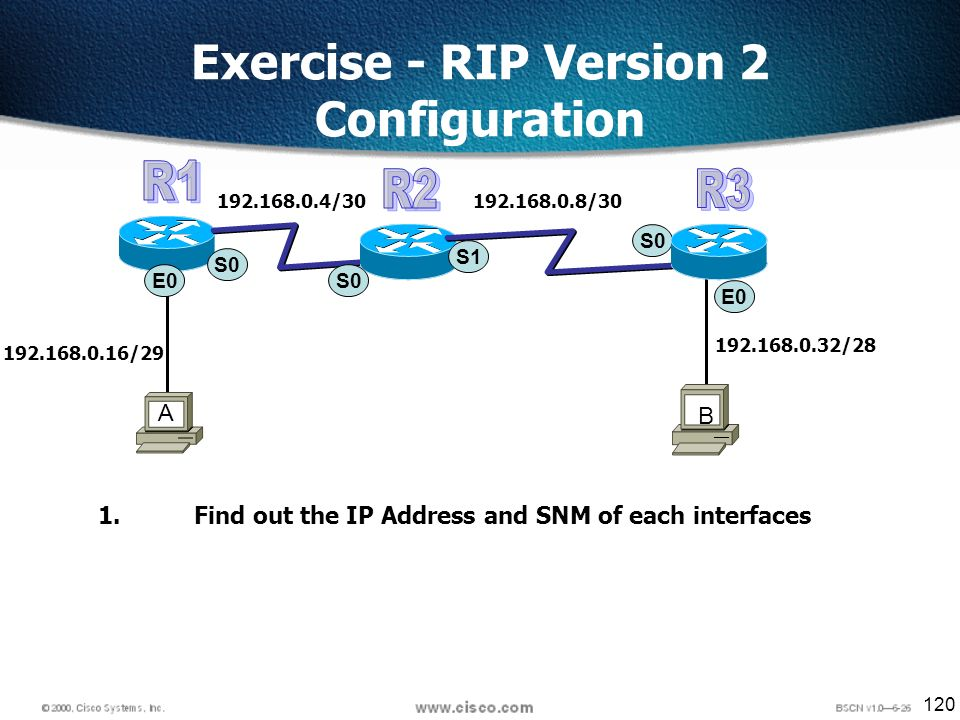 120 Exercise - RIP Version 2 Configuration S0 E0 192.168.0.16/29 A B S0 S1 192.168.0.4/30192.168.0.8/30 192.168.0.32/28 1.Find out the IP Address and SNM of each interfaces
