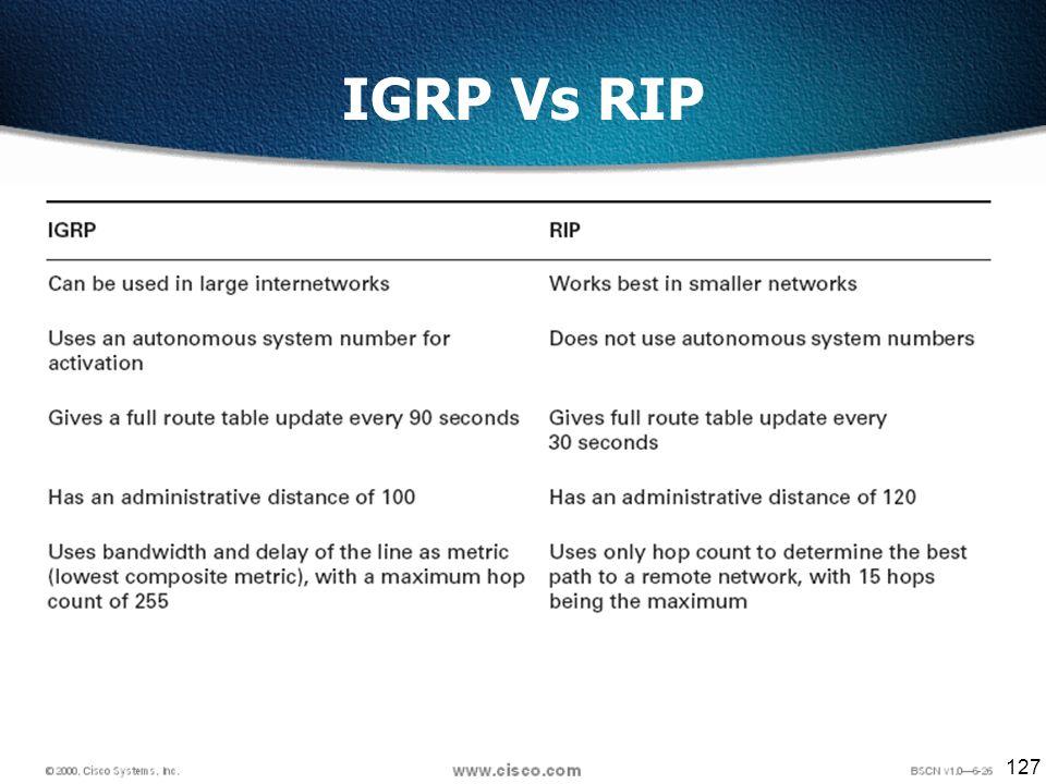 127 IGRP Vs RIP