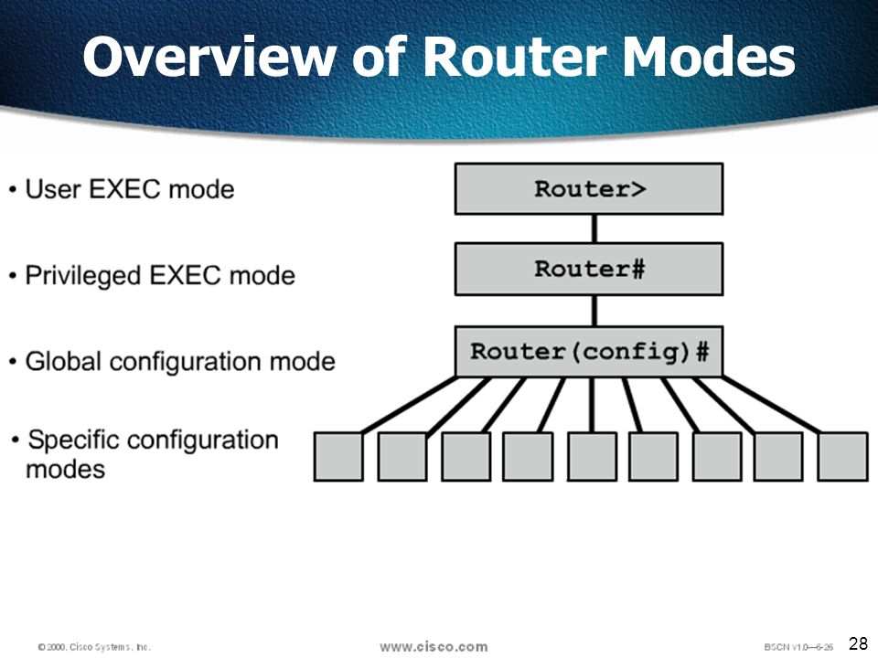 28 Overview of Router Modes