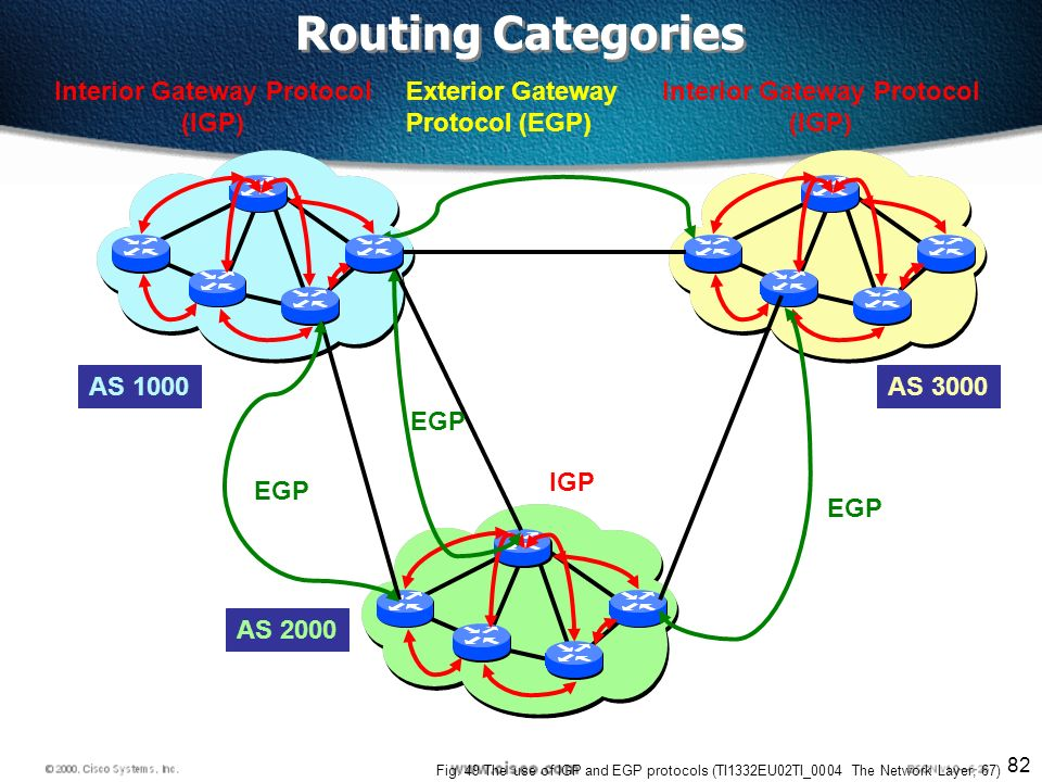82 IGP Interior Gateway Protocol (IGP) Exterior Gateway Protocol (EGP) EGP Interior Gateway Protocol (IGP) AS 1000 AS 2000 AS 3000 Fig.