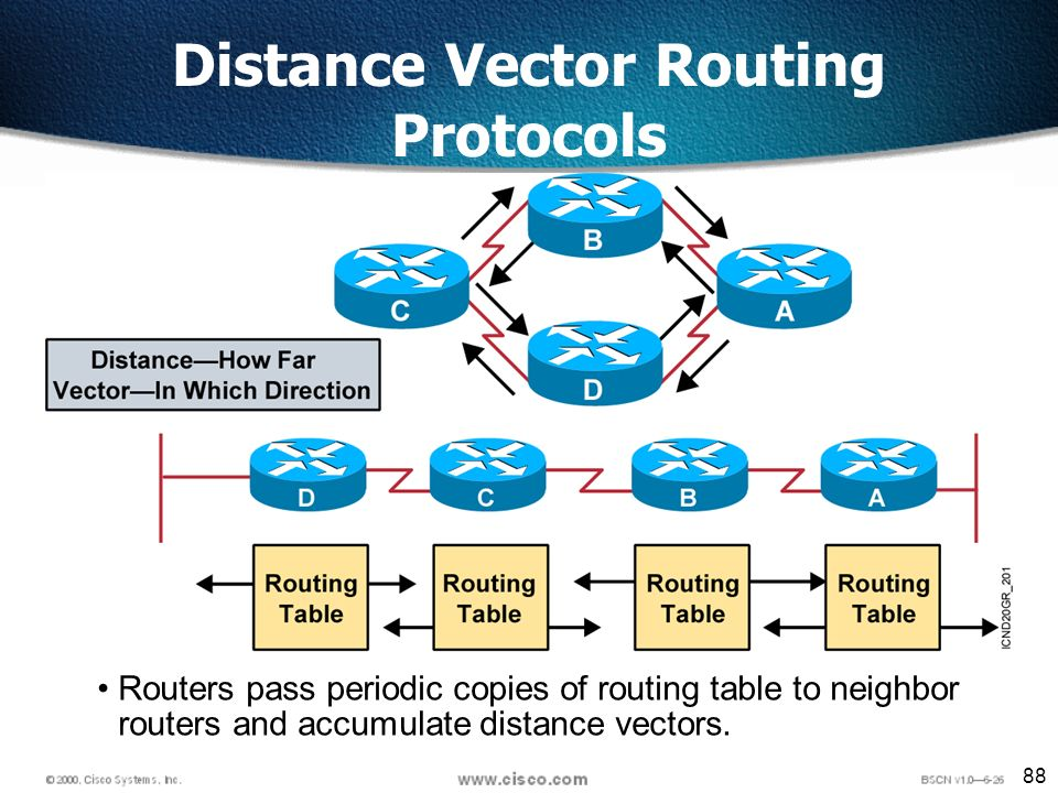 88 Routers pass periodic copies of routing table to neighbor routers and accumulate distance vectors.