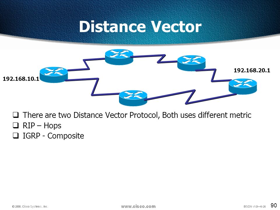 90 Distance Vector There are two Distance Vector Protocol, Both uses different metric RIP – Hops IGRP - Composite 192.168.10.1 192.168.20.1