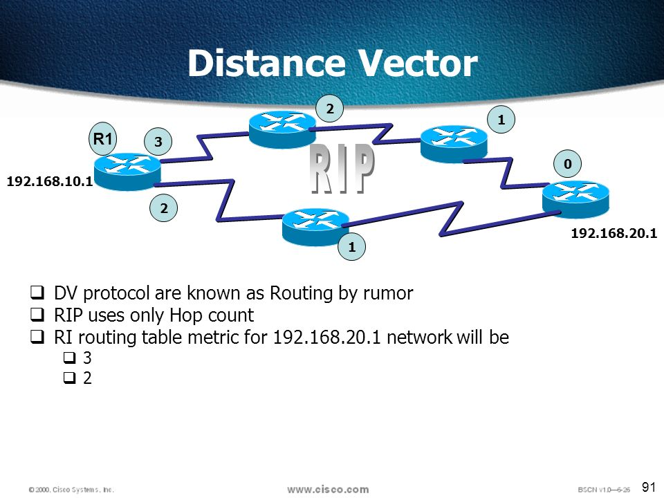 91 Distance Vector DV protocol are known as Routing by rumor RIP uses only Hop count RI routing table metric for 192.168.20.1 network will be 3 2 192.168.10.1 192.168.20.1 0 1 1 2 2 3 R1