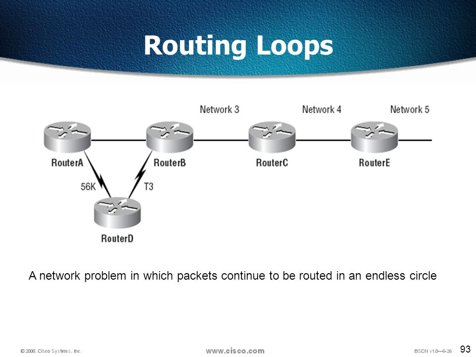 93 Routing Loops A network problem in which packets continue to be routed in an endless circle