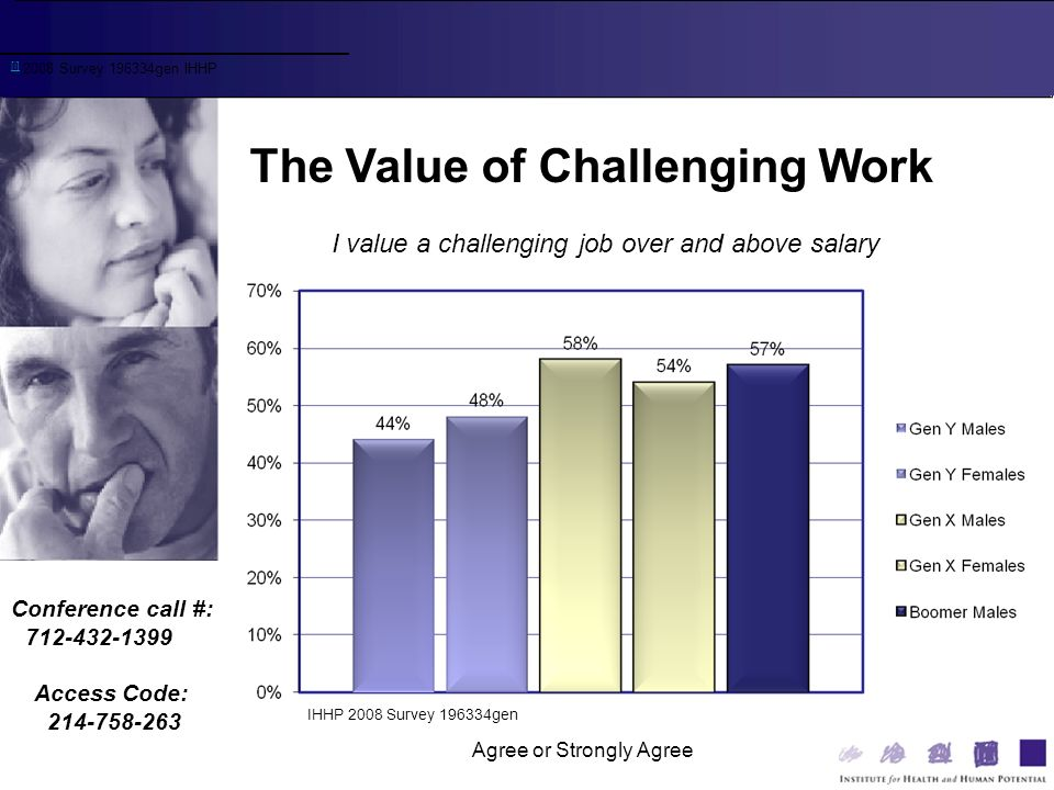 Conference call #: 712-432-1399 Access Code: 214-758-263 [i] [i] 2008 Survey 196334gen IHHP The Value of Challenging Work IHHP 2008 Survey 196334gen I value a challenging job over and above salary Agree or Strongly Agree