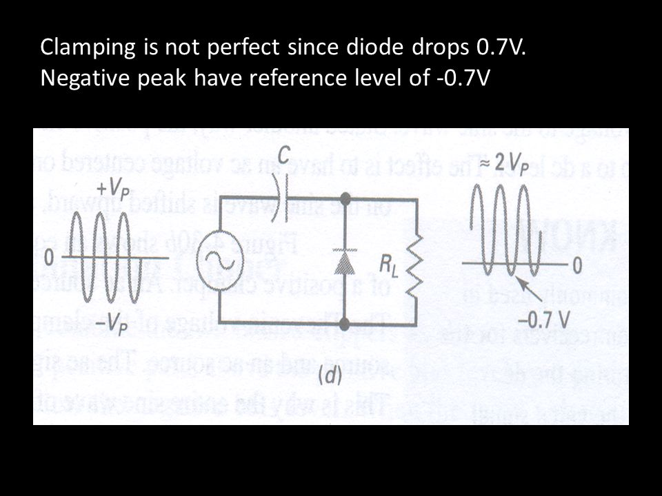 Clamping is not perfect since diode drops 0.7V. Negative peak have reference level of -0.7V
