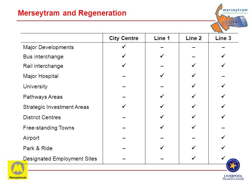 Merseytram 3-line Network
