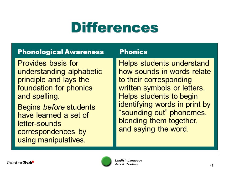 English Language Arts & Reading 48 Differences Phonological Awareness Phonics Provides basis for understanding alphabetic principle and lays the found