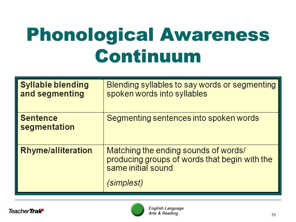 English Language Arts & Reading 50 Phonological Awareness Continuum Syllable blending and segmenting Blending syllables to say words or segmenting spo