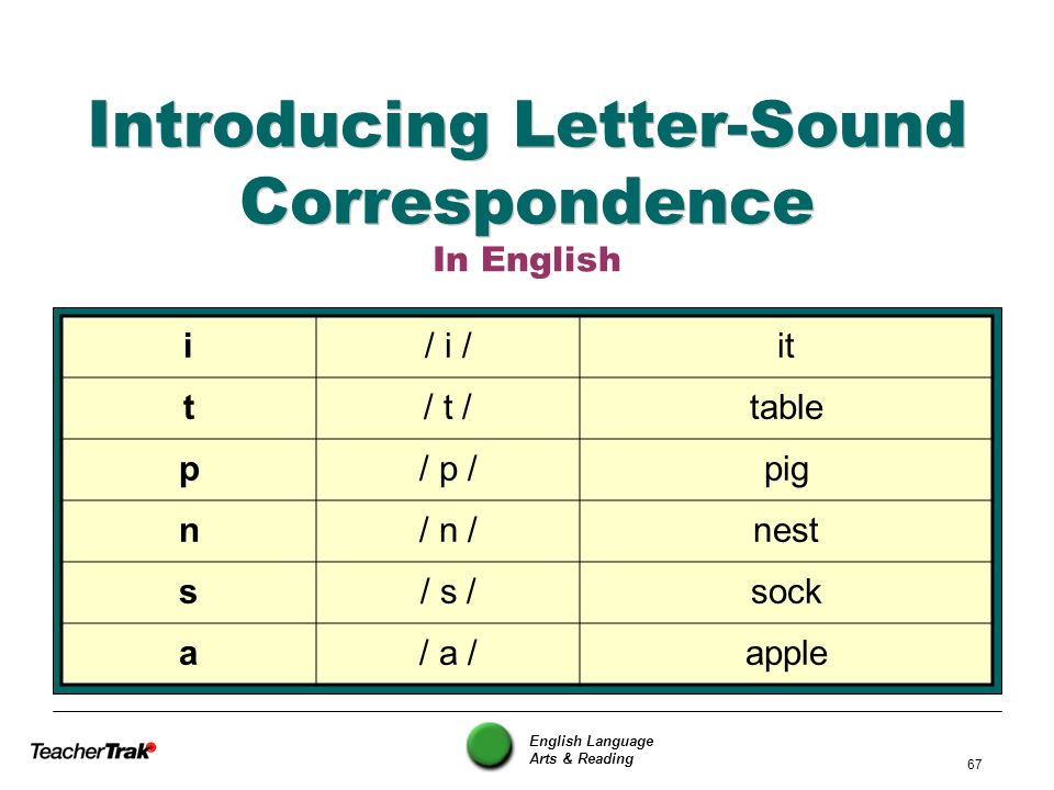 English Language Arts & Reading 67 Introducing Letter-Sound Correspondence In English i/ i /it t/ t /table p/ p /pig n/ n /nest s/ s /sock a/ a /apple