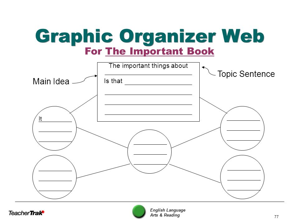 English Language Arts & Reading 77 Graphic Organizer Web For The Important Book The important things about Is that It Main Idea Topic Sentence