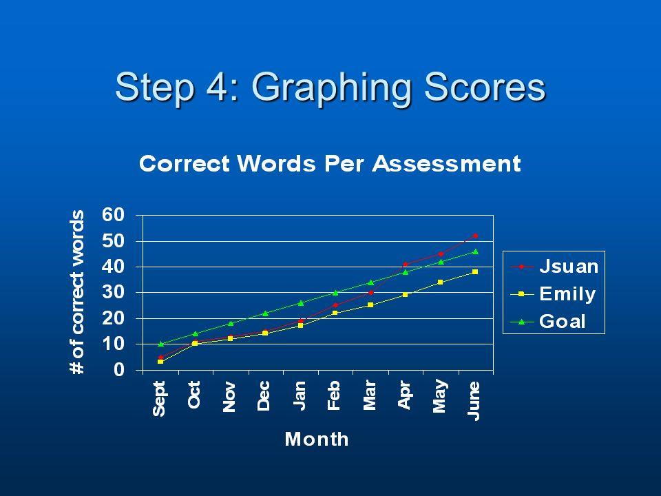 Step 4: Graphing Scores