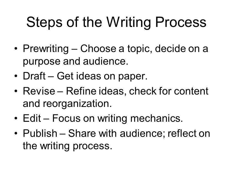 Steps of the Writing Process Prewriting – Choose a topic, decide on a purpose and audience. Draft – Get ideas on paper. Revise – Refine ideas, check f