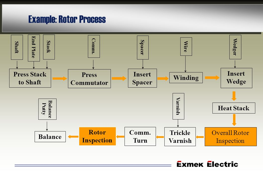 Example: Rotor Process Overall Rotor Inspection Press Stack to Shaft Press Commutator Winding Insert Spacer Trickle Varnish Heat Stack Insert Wedge Co