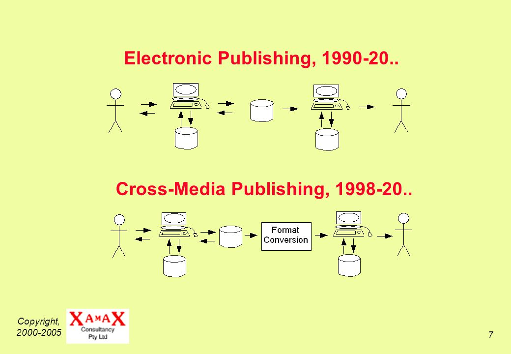 Copyright, 2000-2005 7 Electronic Publishing, 1990-20.. Cross-Media Publishing, 1998-20..
