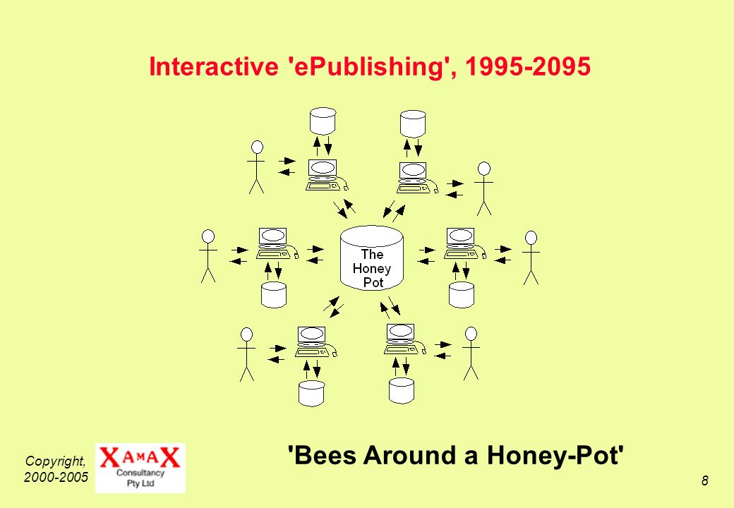 Copyright, 2000-2005 8 Interactive ePublishing , 1995-2095 Bees Around a Honey-Pot