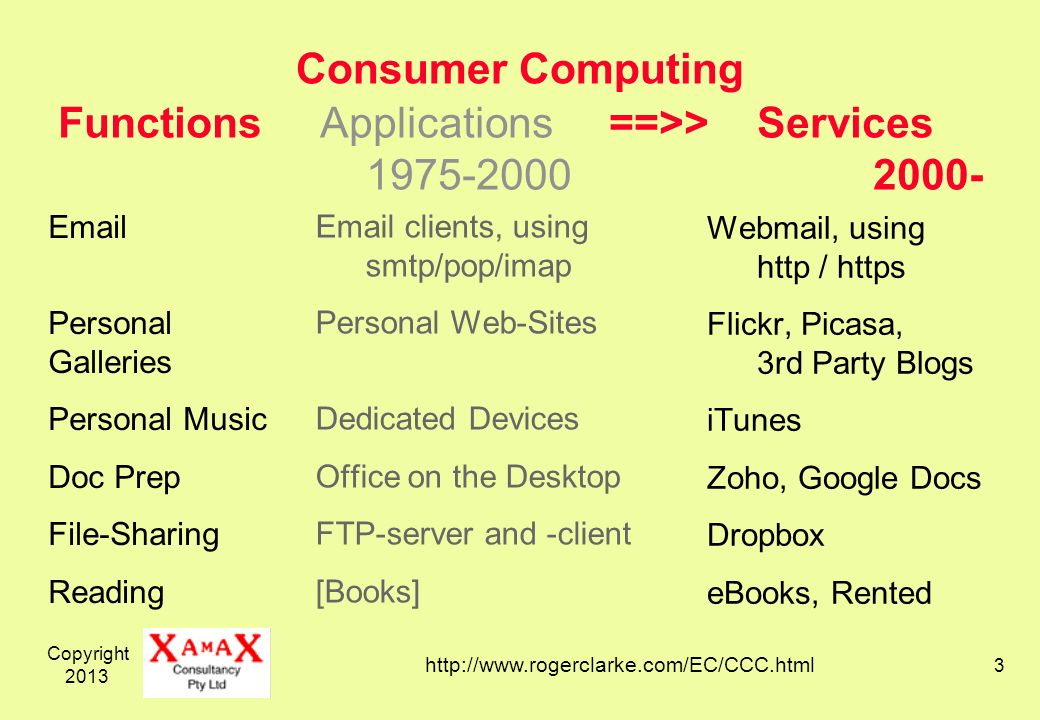 Copyright 2013 3 Consumer Computing Email clients, using smtp/pop/imap Personal Web-Sites Dedicated Devices Office on the Desktop FTP-server and -client [Books] Webmail, using http / https Flickr, Picasa, 3rd Party Blogs iTunes Zoho, Google Docs Dropbox eBooks, Rented Functions Applications ==>> Services 1975-2000 2000- Email Personal Galleries Personal Music Doc Prep File-Sharing Reading http://www.rogerclarke.com/EC/CCC.html