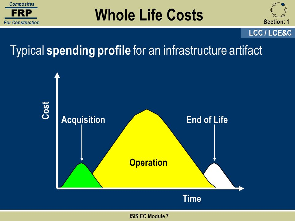 Section:1 ISIS EC Module 7 FRP Composites For Construction Typical spending profile for an infrastructure artifact End of Life Operation Time Cost Acq