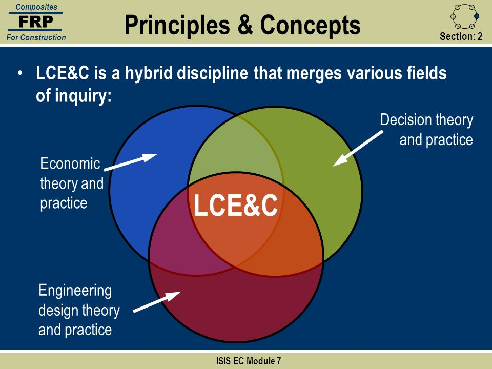 Section:2 Principles & Concepts ISIS EC Module 7 FRP Composites For Construction LCE&C is a hybrid discipline that merges various fields of inquiry: L
