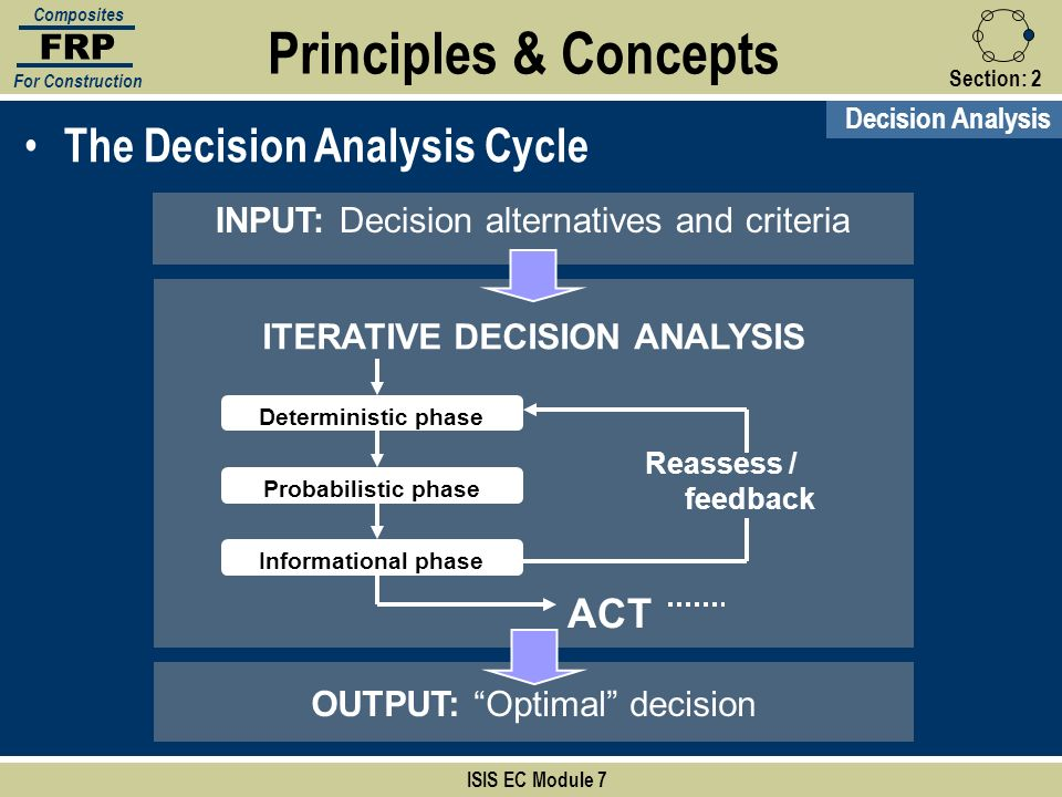 Section:2 Principles & Concepts ISIS EC Module 7 FRP Composites For Construction The Decision Analysis Cycle INPUT: Decision alternatives and criteria