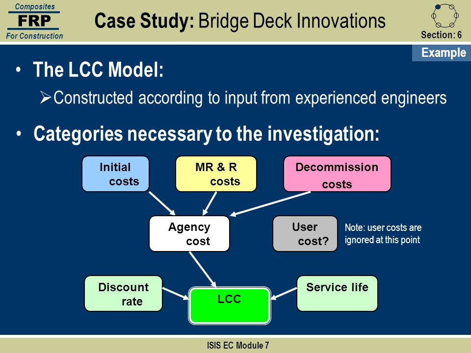 Section:6 ISIS EC Module 7 FRP Composites For Construction The LCC Model: Constructed according to input from experienced engineers Categories necessa