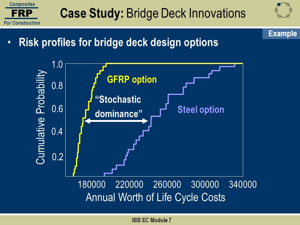 ISIS EC Module 7 FRP Composites For Construction Risk profiles for bridge deck design options Annual Worth of Life Cycle Costs Cumulative Probability