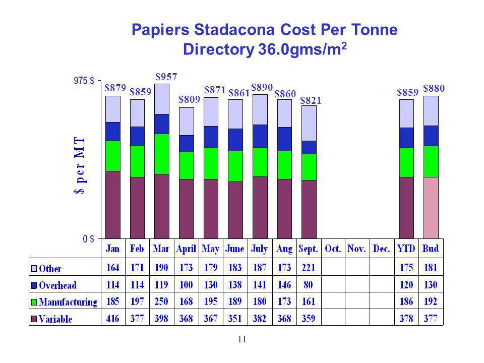 11 $879 $859 $957 $809 $871 $861 $890 Papiers Stadacona Cost Per Tonne Directory 36.0gms/m 2 $880 $859 $860 $821