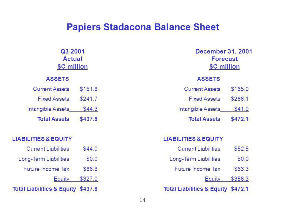 14 Papiers Stadacona Balance Sheet Q3 2001 Actual $C million December 31, 2001 Forecast $C million ASSETS Current Assets$151.8 Fixed Assets$241.7 Intangible Assets$44.3 Total Assets$437.8 LIABILITIES & EQUITY Current Liabilities$44.0 Long-Term Liabilities$0.0 Future Income Tax$66.8 Equity$327.0 Total Liabilities & Equity$437.8 ASSETS Current Assets$165.0 Fixed Assets$266.1 Intangible Assets$41.0 Total Assets$472.1 LIABILITIES & EQUITY Current Liabilities$52.5 Long-Term Liabilities$0.0 Future Income Tax$63.3 Equity$356.3 Total Liabilities & Equity$472.1