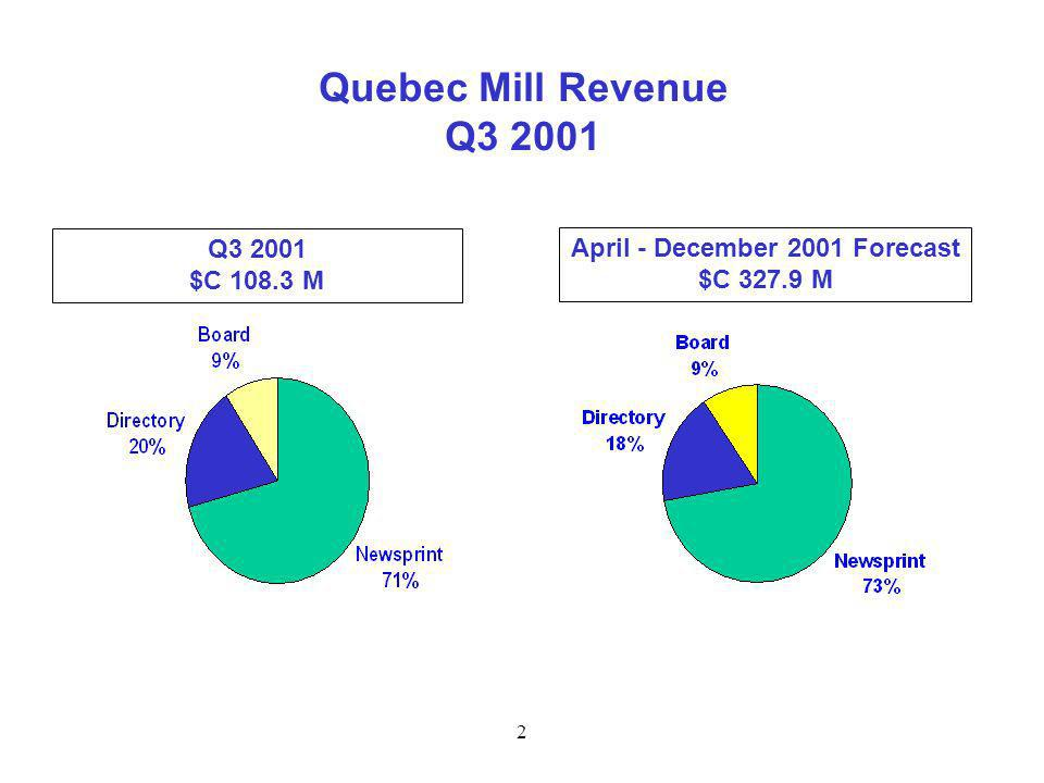 2 Quebec Mill Revenue Q3 2001 April - December 2001 Forecast $C 327.9 M Q3 2001 $C 108.3 M