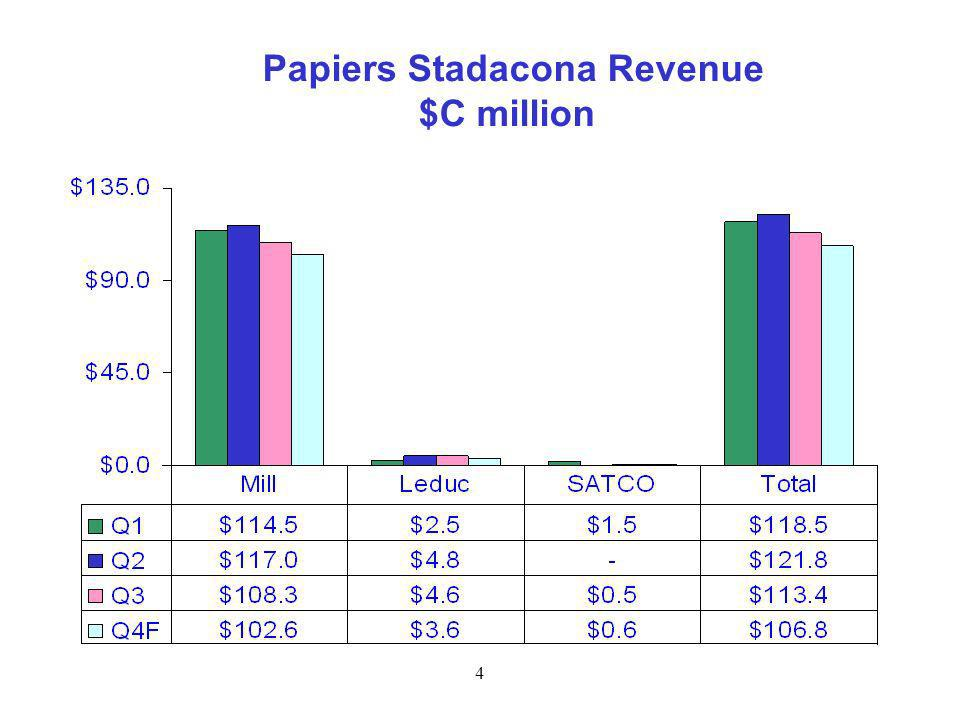 4 Papiers Stadacona Revenue $C million