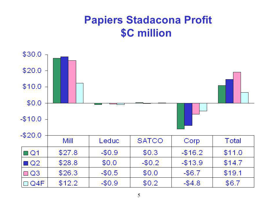 5 Papiers Stadacona Profit $C million