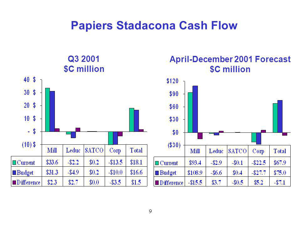 9 Papiers Stadacona Cash Flow Q3 2001 $C million April-December 2001 Forecast $C million