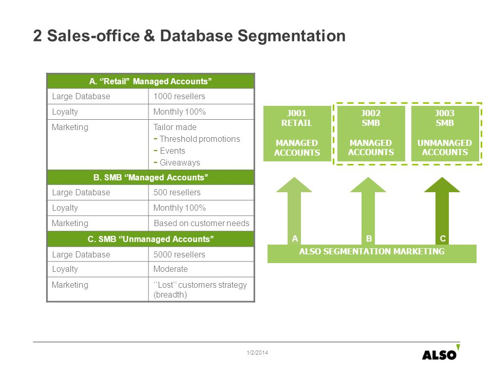 2 Sales-office & Database Segmentation A.