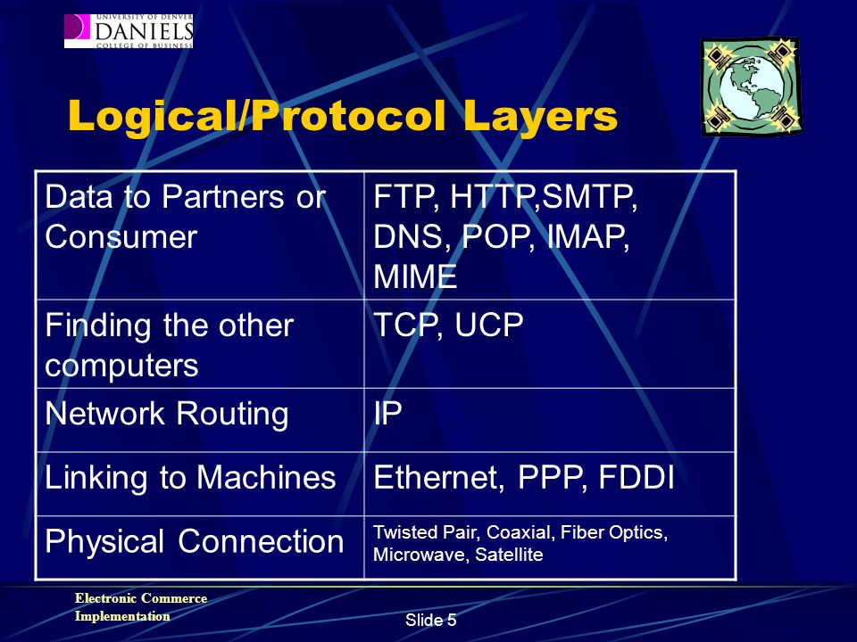 Electronic Commerce Implementation Slide 5 Logical/Protocol Layers Data to Partners or Consumer FTP, HTTP,SMTP, DNS, POP, IMAP, MIME Finding the other computers TCP, UCP Network RoutingIP Linking to MachinesEthernet, PPP, FDDI Physical Connection Twisted Pair, Coaxial, Fiber Optics, Microwave, Satellite