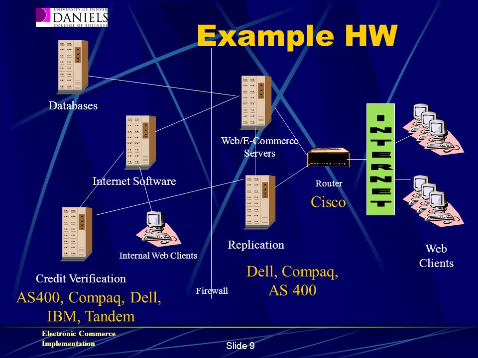 Electronic Commerce Implementation Slide 9 Example HW Databases Internet Software Credit Verification Internal Web Clients Web/E-Commerce Servers Replication Router Web Clients Firewall AS400, Compaq, Dell, IBM, Tandem Cisco Dell, Compaq, AS 400