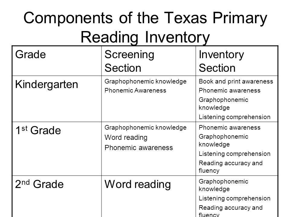 Components of the Texas Primary Reading Inventory GradeScreening Section Inventory Section Kindergarten Graphophonemic knowledge Phonemic Awareness Bo