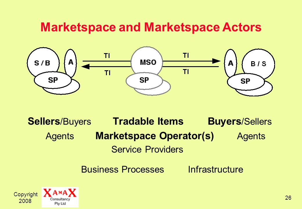 Copyright 2008 26 Marketspace and Marketspace Actors Sellers /Buyers Tradable Items Buyers /Sellers Agents Marketspace Operator(s) Agents Service Providers Business Processes Infrastructure