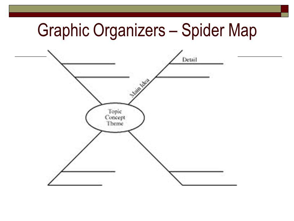 Graphic Organizers – Spider Map