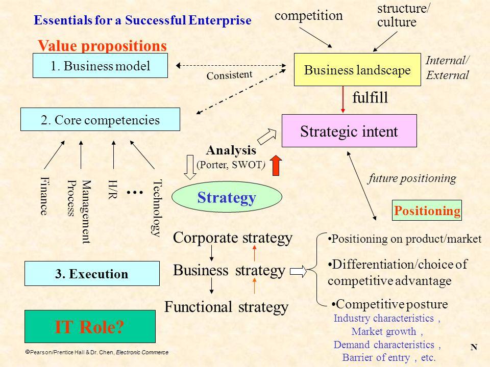 Dr. Chen, Electronic Commerce Pearson/Prentice Hall & Dr. Chen, Electronic Commerce Value propositions 1. Business model 2. Core competencies competit