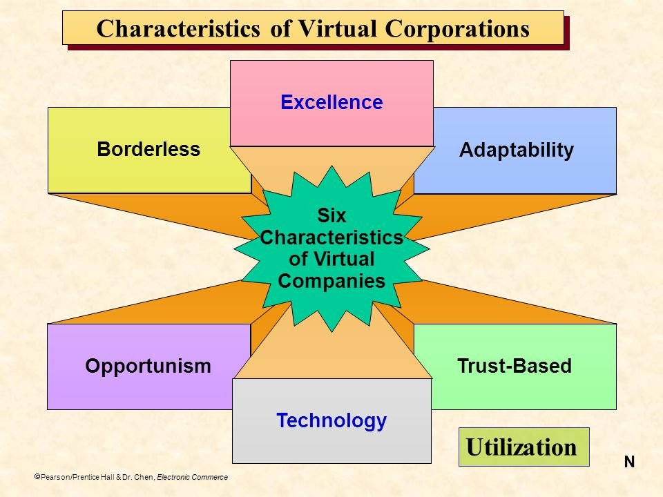 Dr. Chen, Electronic Commerce Pearson/Prentice Hall & Dr. Chen, Electronic Commerce Characteristics of Virtual Corporations Borderless Opportunism Ada